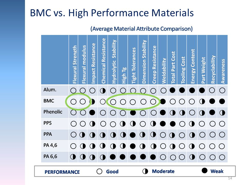 BMC vs. High Performance Materials