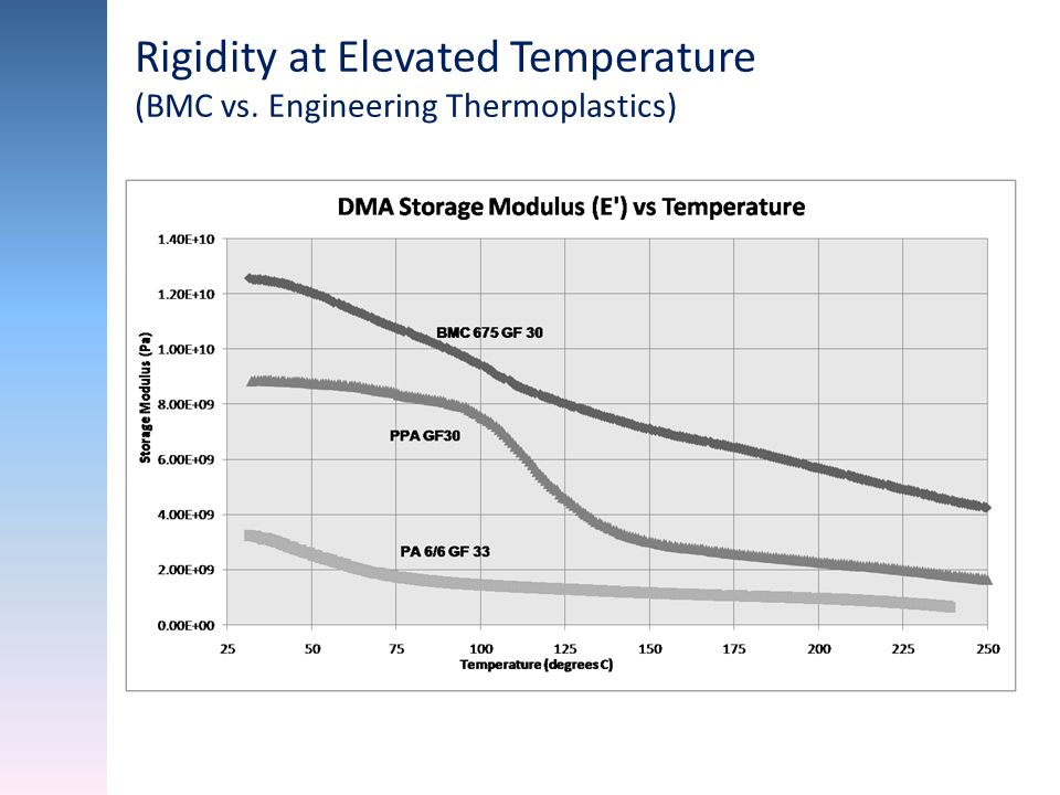 Rigidity at Elevated Temperature
