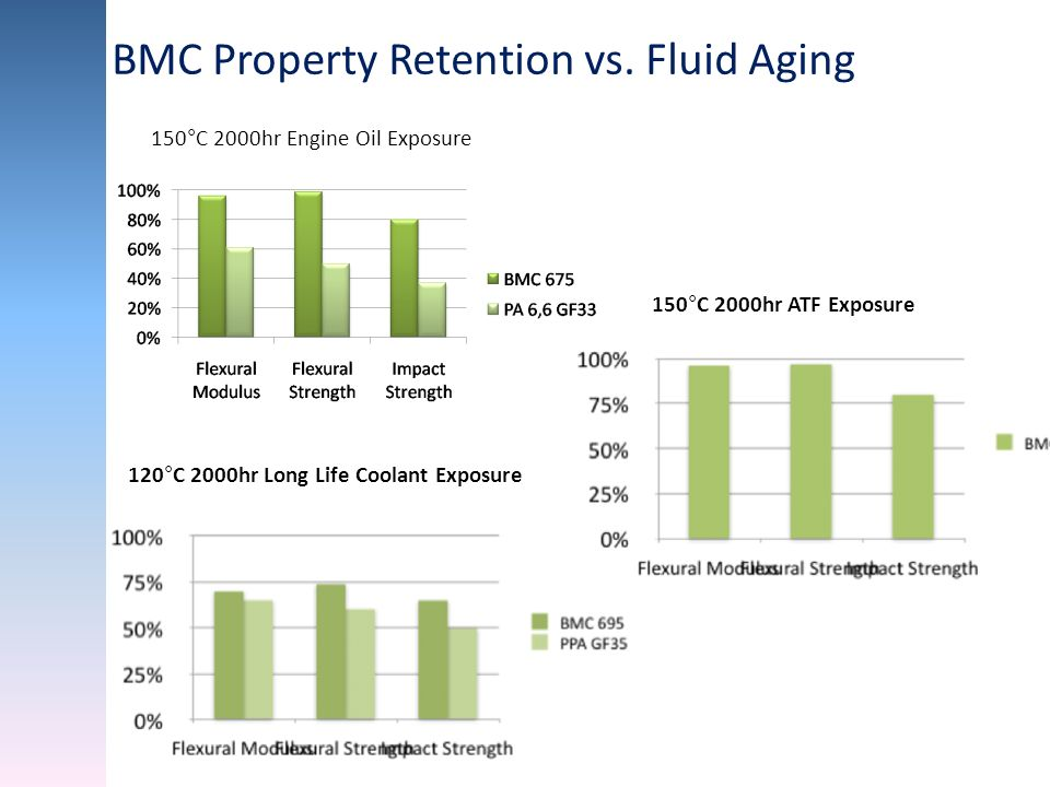 BMC Property Retention vs. Fluid Aging