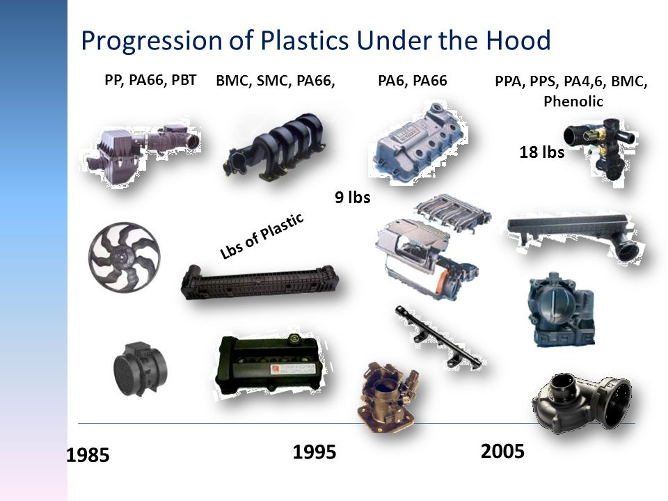 Progression of Plastics Under the Hood