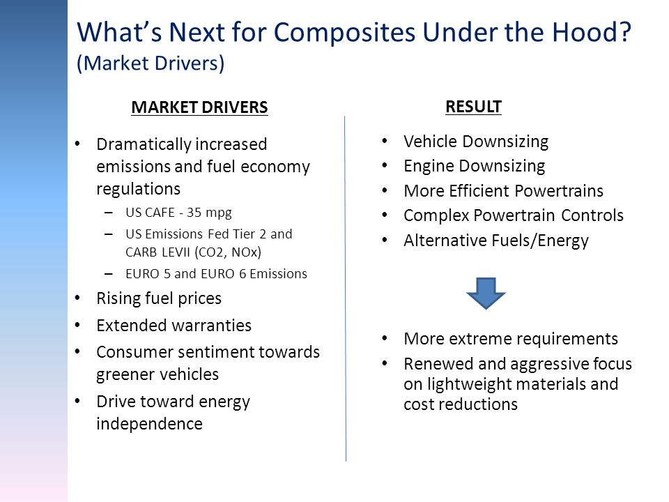 What's Next for Composites Under the Hood (Market Drivers)