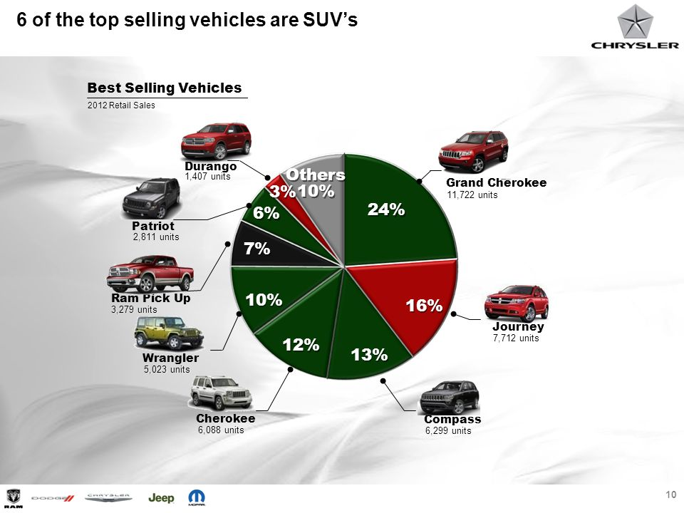 6 of the top selling vehicles are SUV's