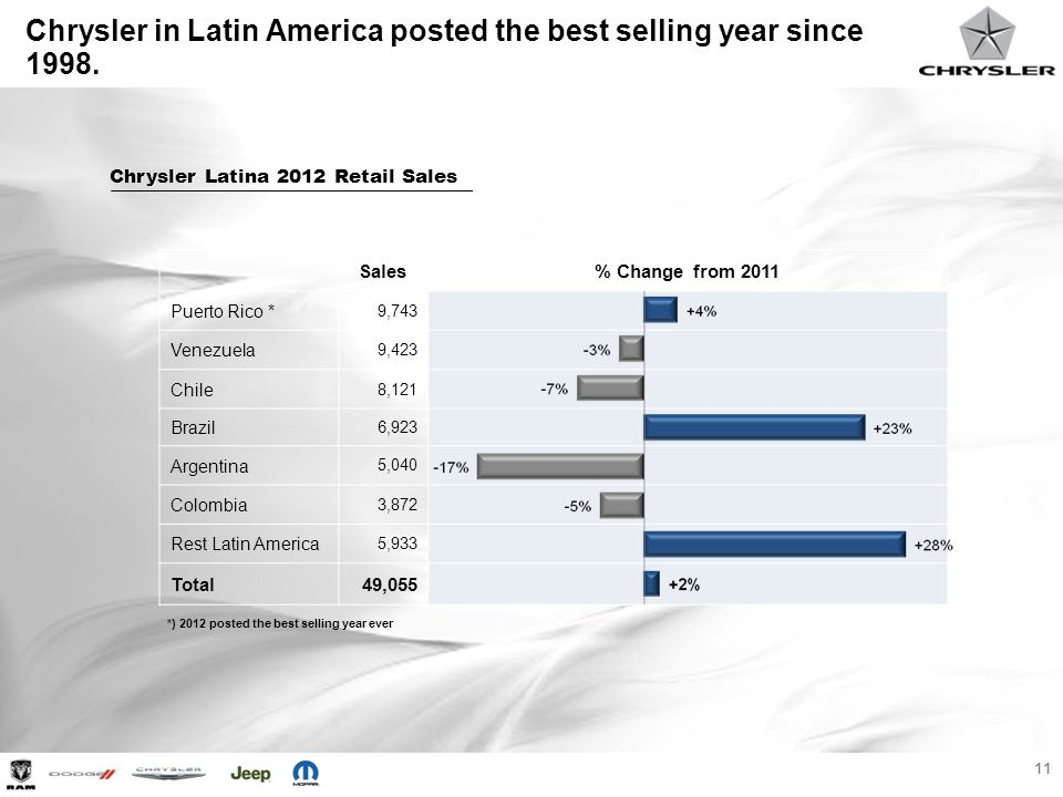 Chrysler in Latin America posted the best selling year since 1998.
