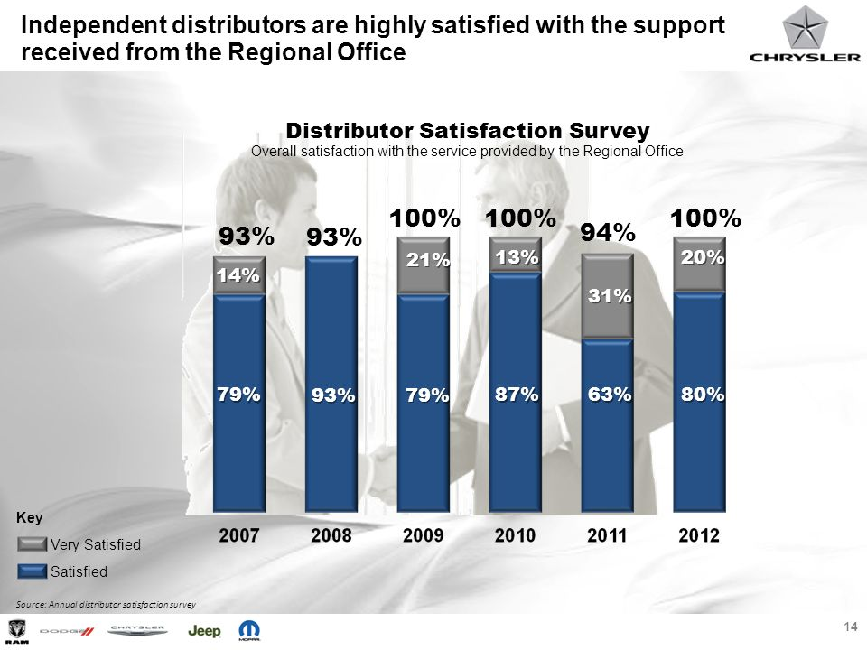 Independent distributors are highly satisfied with the support received from the Regional Office