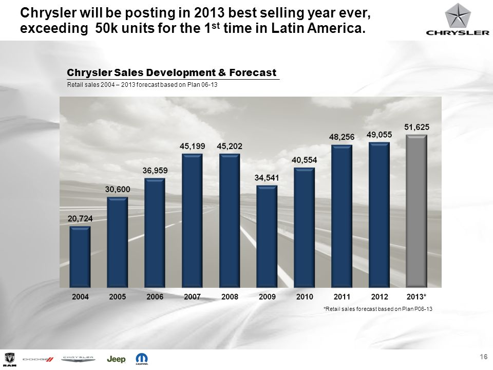 Chrysler will be posting in 2013 best selling year ever, exceeding 50k units for the 1st time in Latin America.