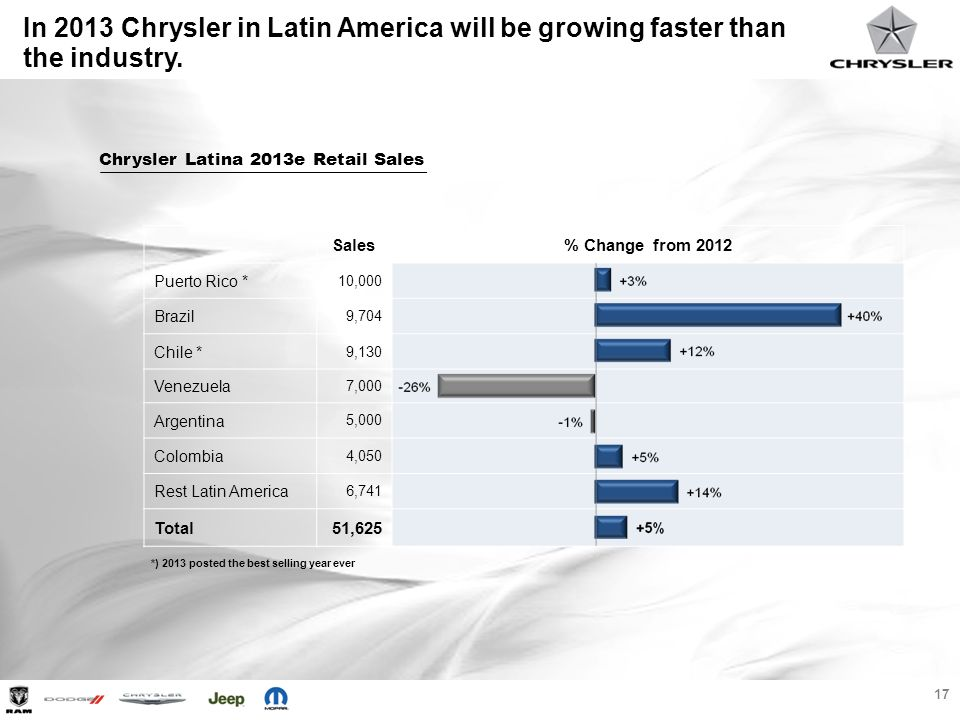 In 2013 Chrysler in Latin America will be growing faster than the industry.