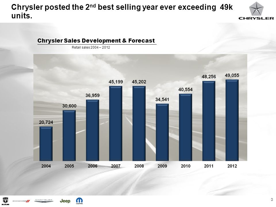 Chrysler posted the 2nd best selling year ever exceeding 49k units.