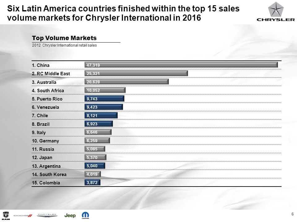 Six Latin America countries finished within the top 15 sales volume markets for Chrysler International in 2016