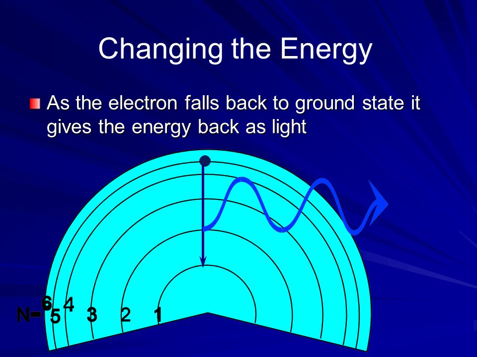 Changing the Energy As the electron falls back to ground state it gives the energy back as light