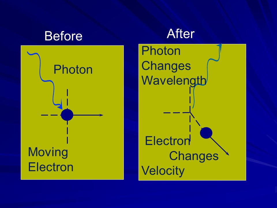 After Before Photon Changes Wavelength Photon