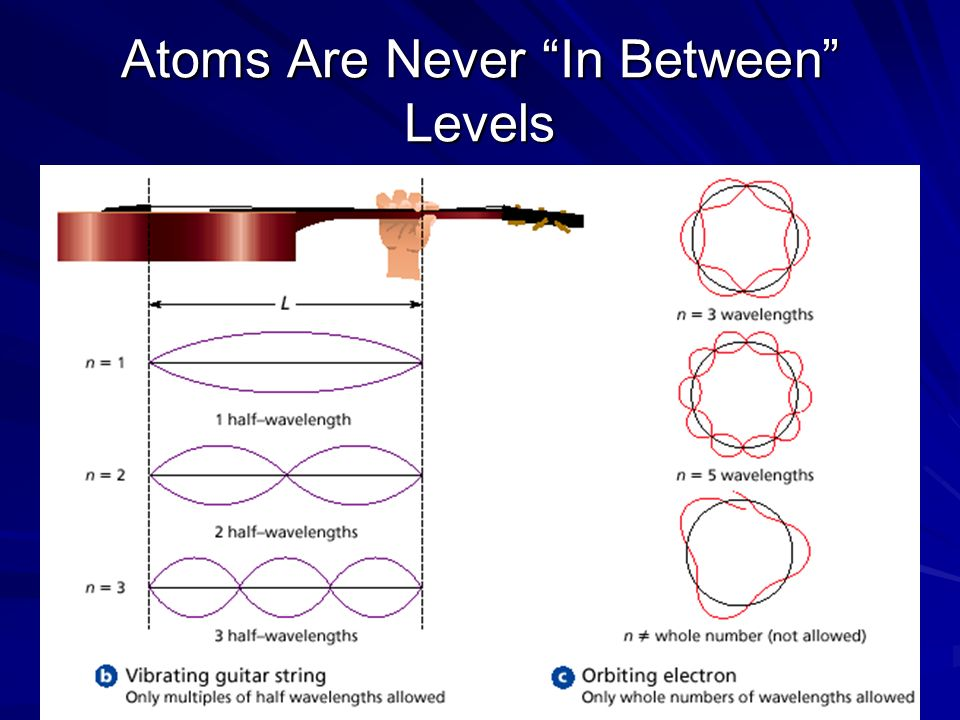 Atoms Are Never In Between Levels