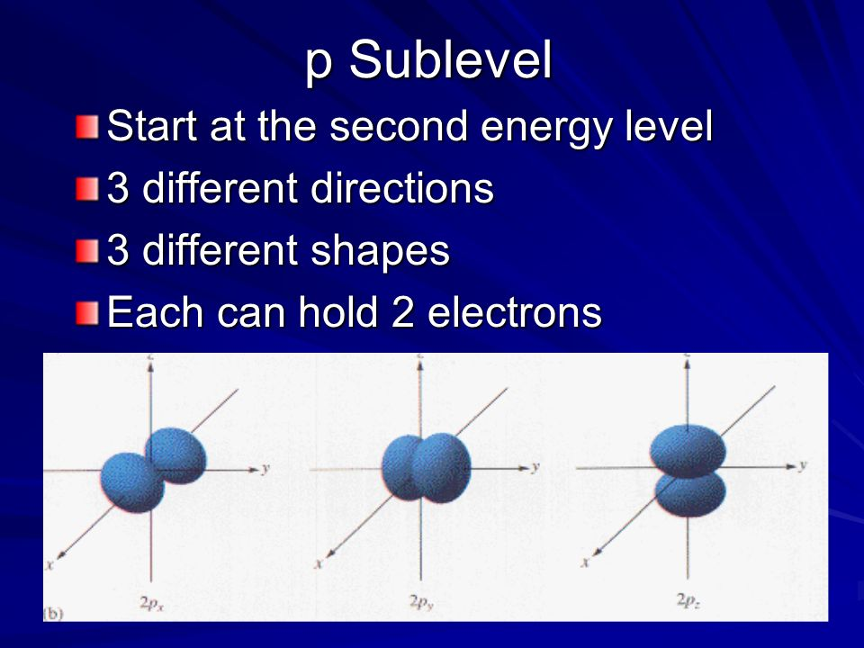 p Sublevel Start at the second energy level 3 different directions