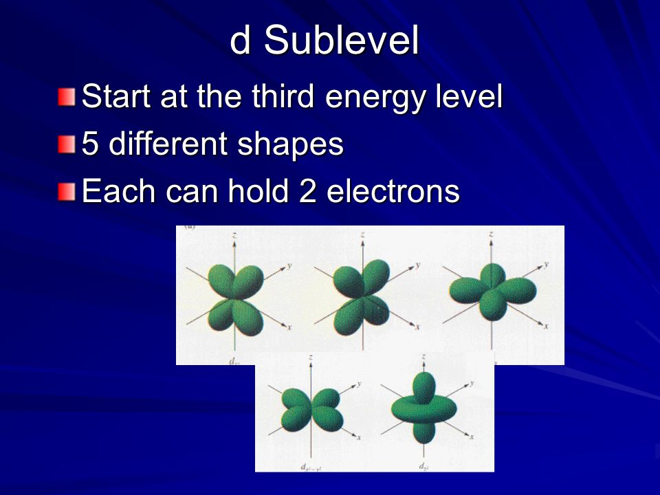 d Sublevel Start at the third energy level 5 different shapes