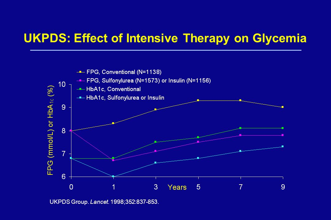 UKPDS: Effect of Intensive Therapy on Glycemia