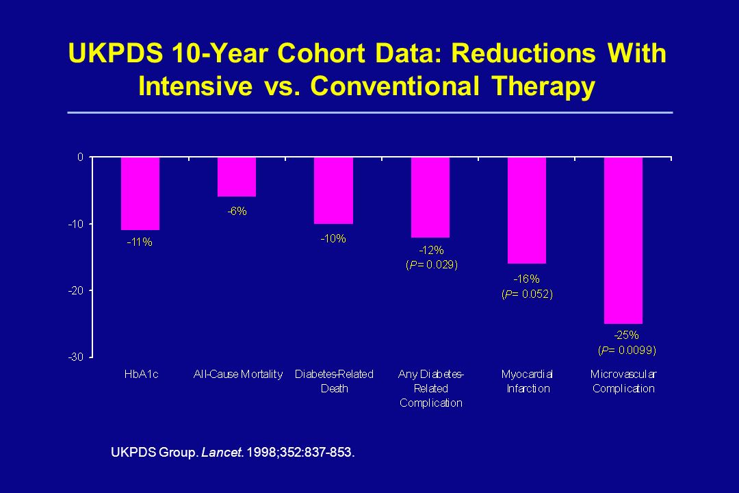 UKPDS 10-Year Cohort Data: Reductions With Intensive vs