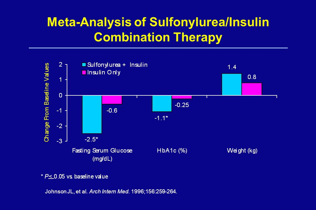 Meta-Analysis of Sulfonylurea/Insulin Combination Therapy