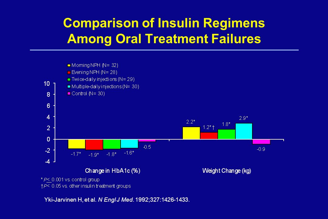 Comparison of Insulin Regimens Among Oral Treatment Failures