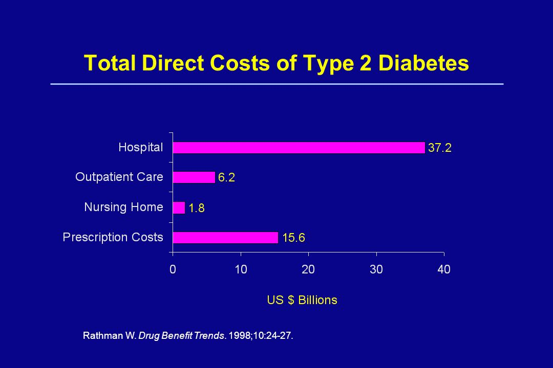 Total Direct Costs of Type 2 Diabetes