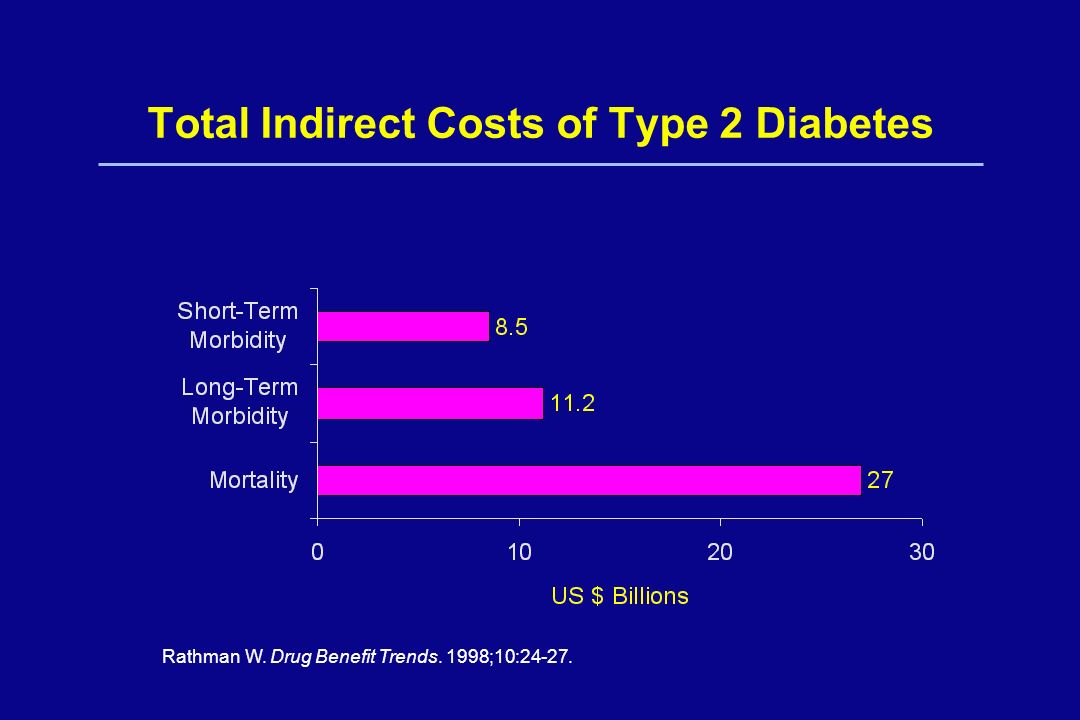 Total Indirect Costs of Type 2 Diabetes