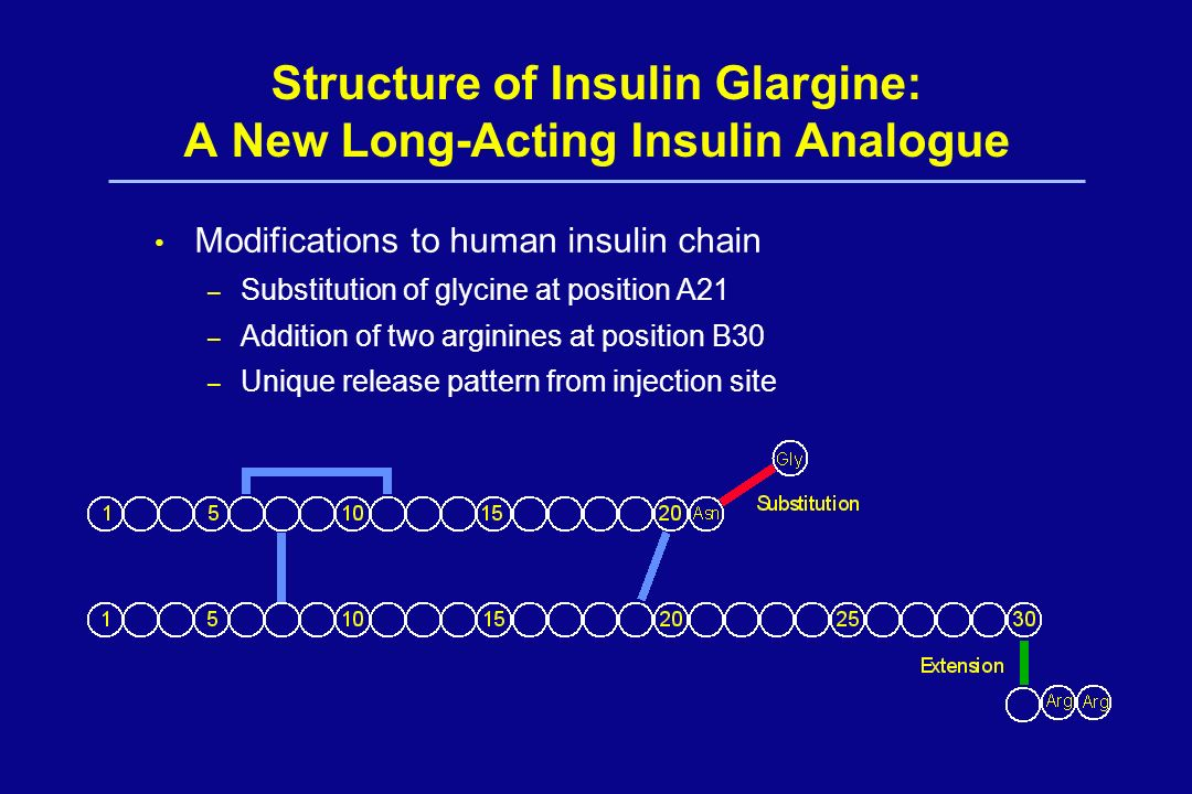 Structure of Insulin Glargine: A New Long-Acting Insulin Analogue