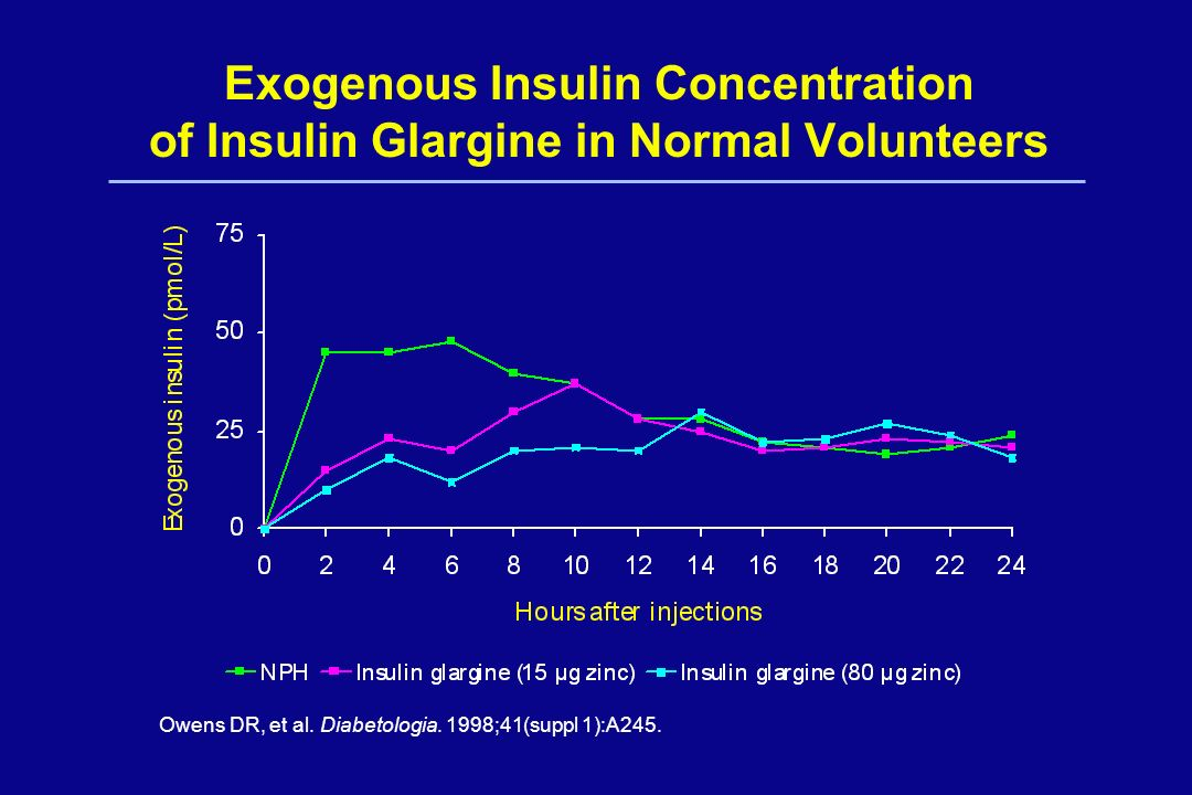 Exogenous Insulin Concentration of Insulin Glargine in Normal Volunteers