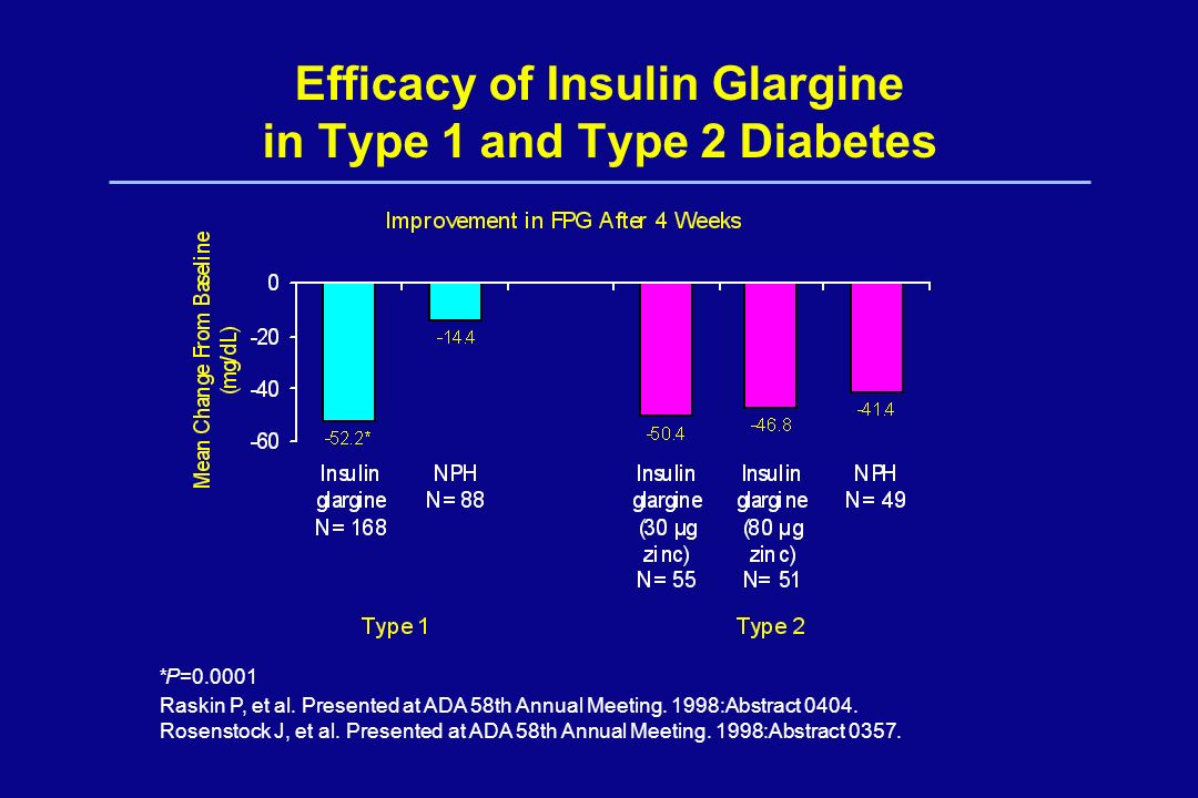 Efficacy of Insulin Glargine in Type 1 and Type 2 Diabetes