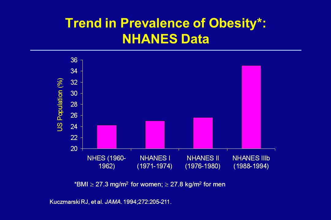 Trend in Prevalence of Obesity*: NHANES Data