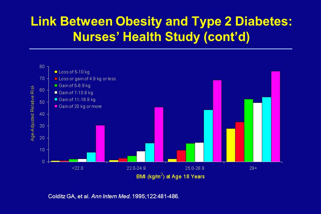 Link Between Obesity and Type 2 Diabetes: Nurses' Health Study (cont'd)