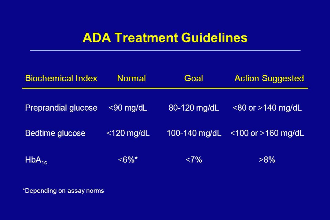 ADA Treatment Guidelines