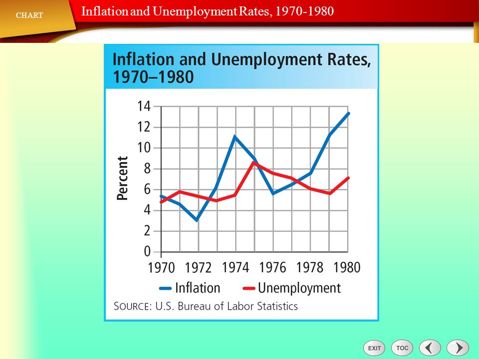 Chart: Inflation and Unemployment Rates,