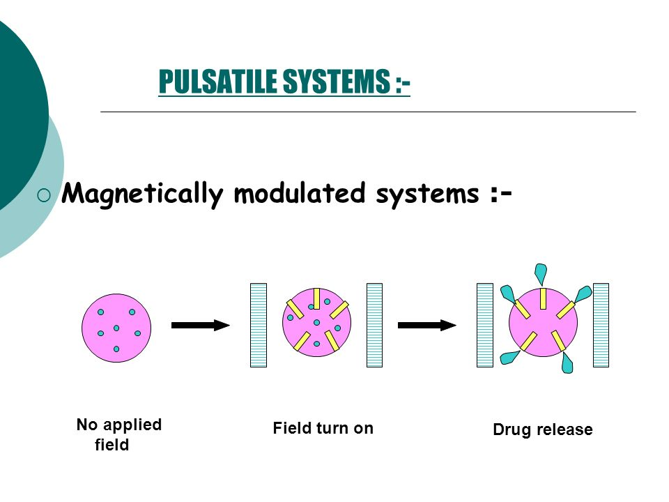 PULSATILE SYSTEMS :- Magnetically modulated systems :- No applied