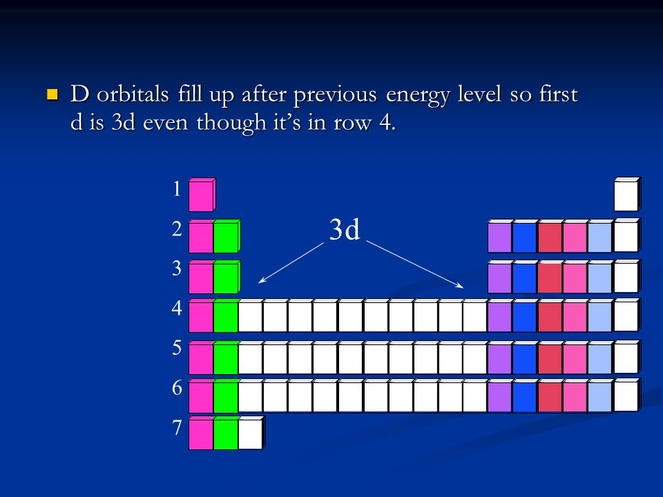 D orbitals fill up after previous energy level so first d is 3d even though it's in row 4.