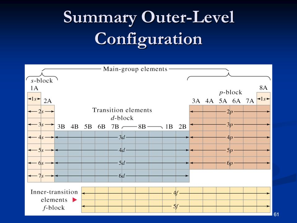 Summary Outer-Level Configuration