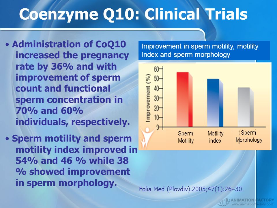 Coenzyme q10 and sperm picture