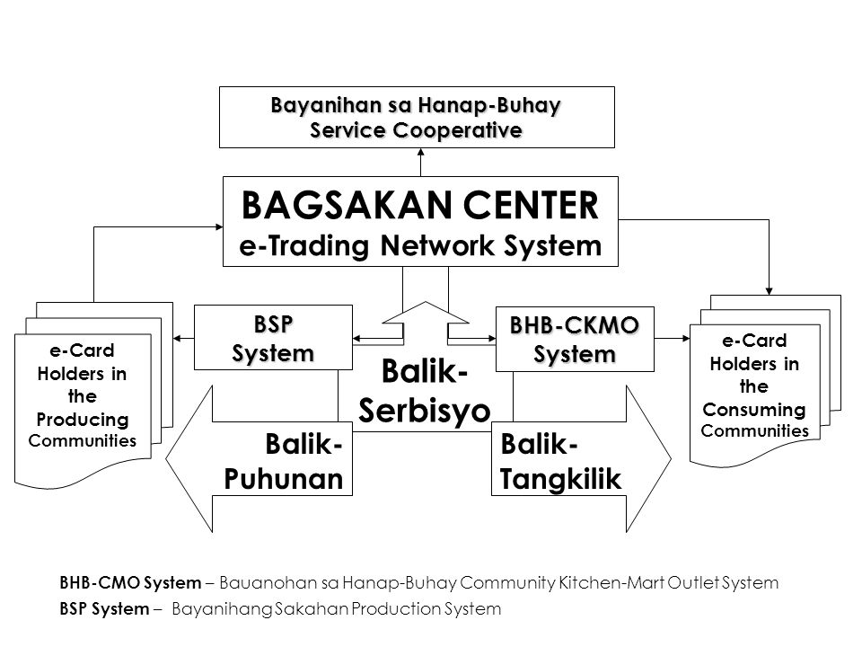 BAGSAKAN CENTER e-Trading Network System