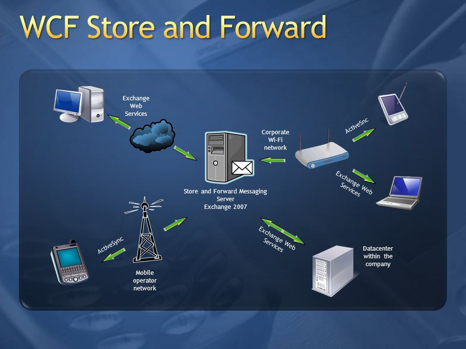 Store and Forward Messaging