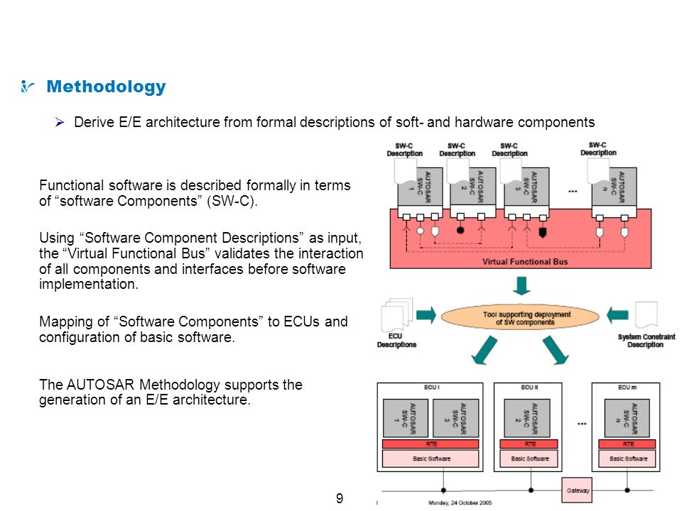 Automotive Embedded System Development in AUTOSAR - ppt