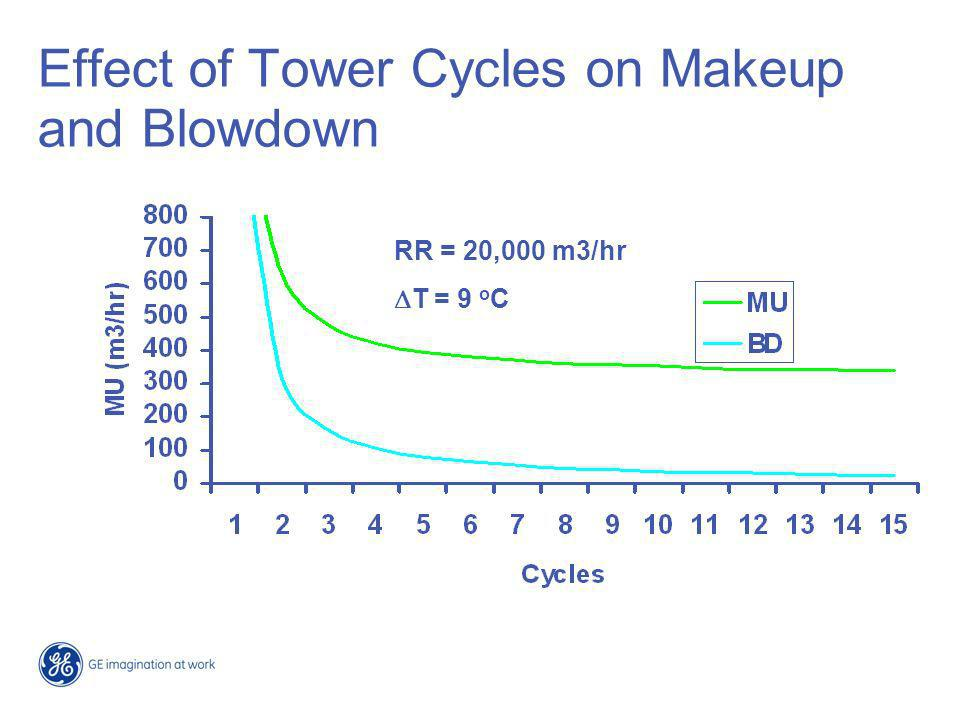 Effect of Tower Cycles on Makeup and Blowdown