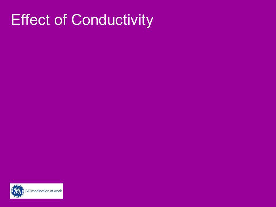 Effect of Conductivity