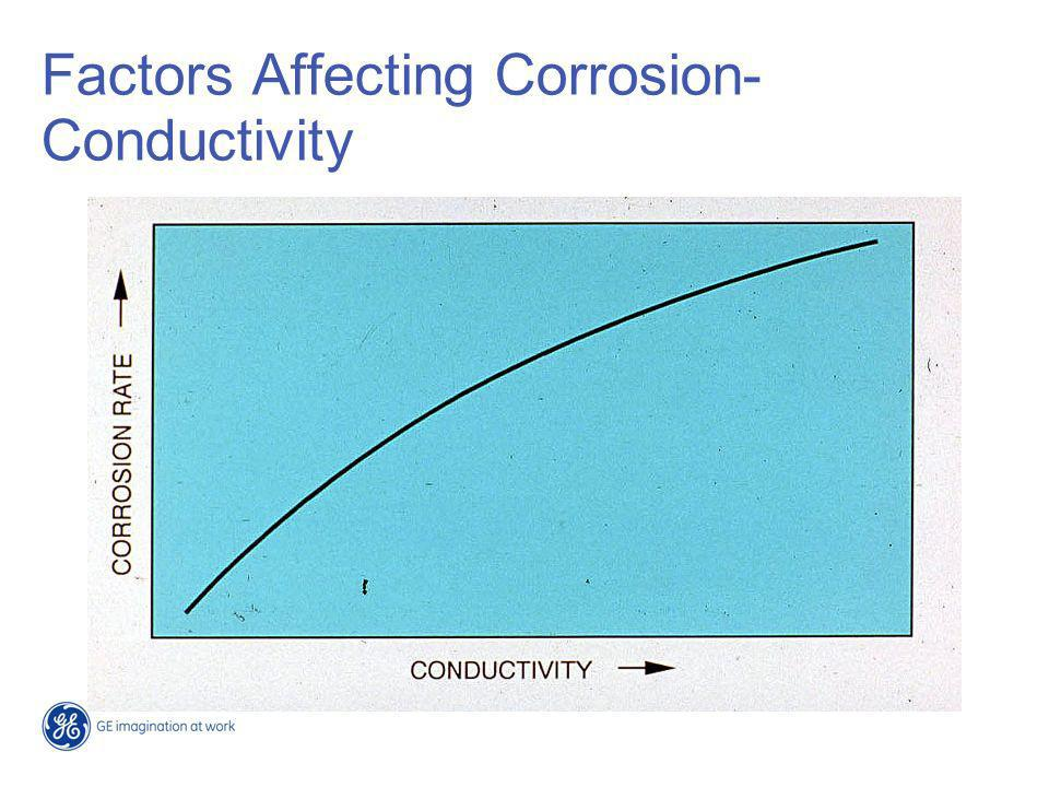 Factors Affecting Corrosion-Conductivity