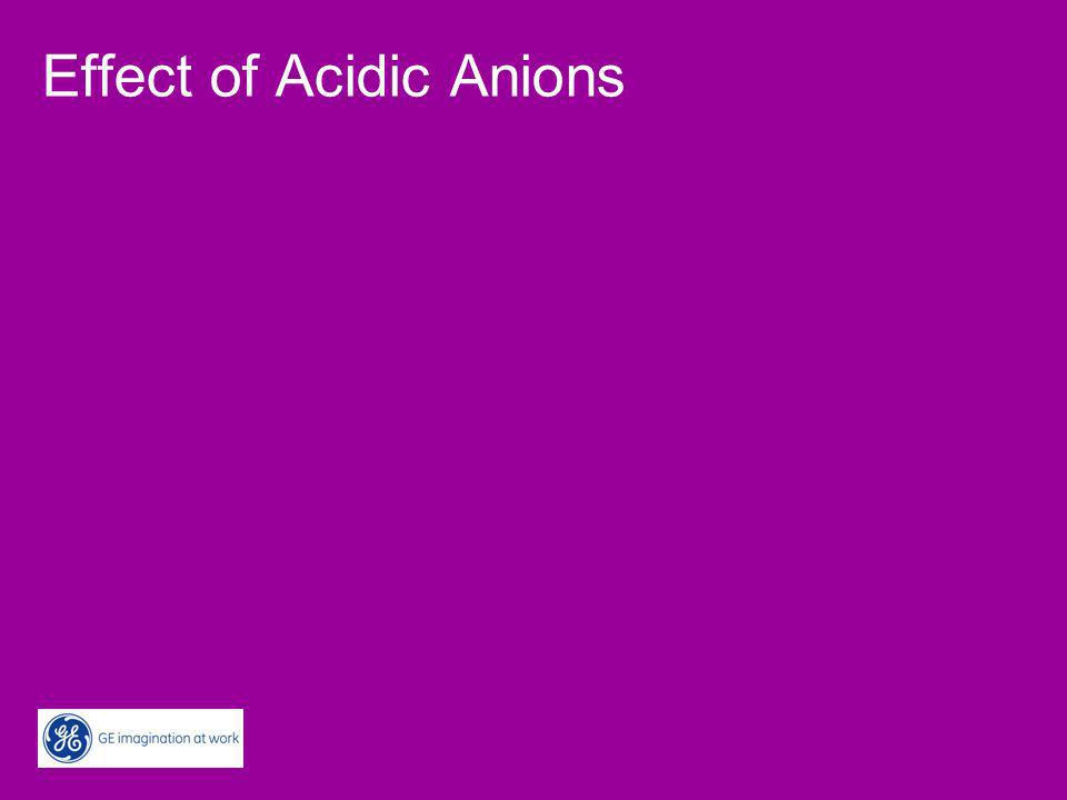 Effect of Acidic Anions