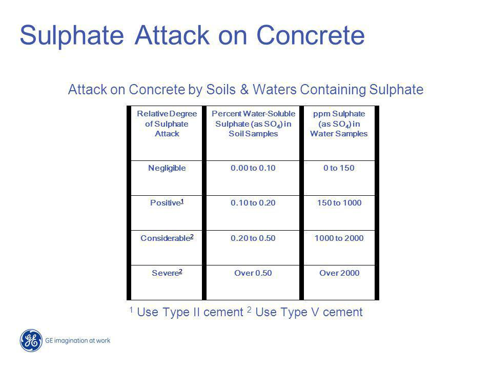 Sulphate Attack on Concrete