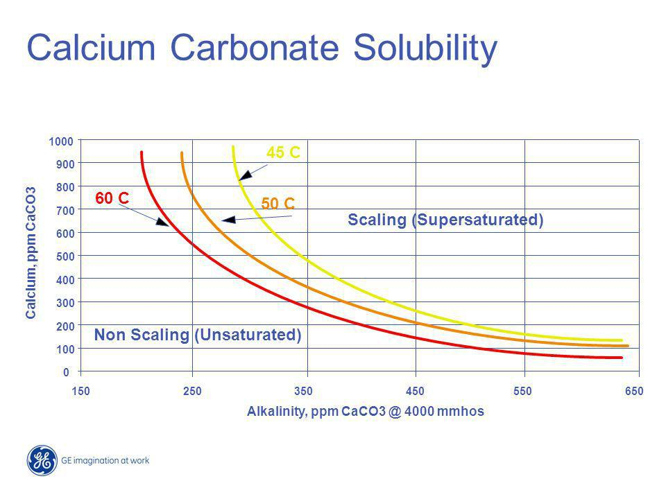 Calcium Carbonate Solubility