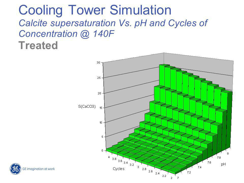Cooling Tower Simulation Calcite supersaturation Vs