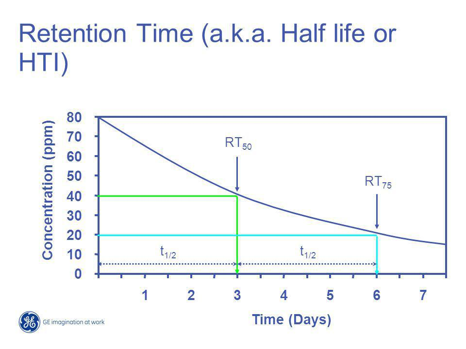Retention Time (a.k.a. Half life or HTI)