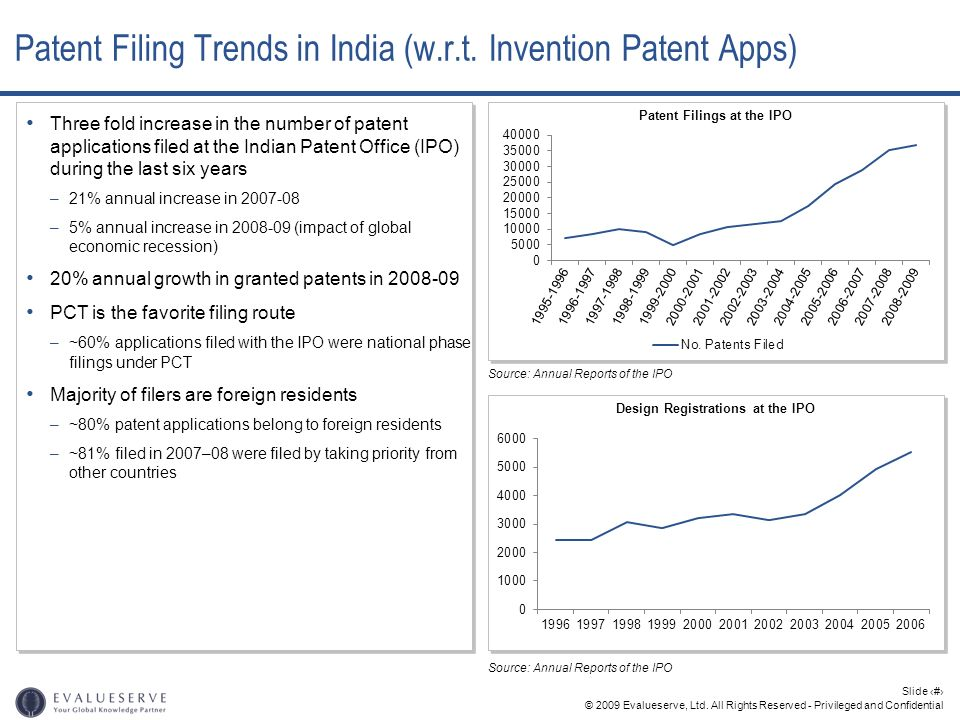 Patent Filing Trends in India (w.r.t. Invention Patent Apps)