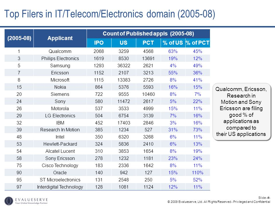 Top Filers in IT/Telecom/Electronics domain (2005-08)