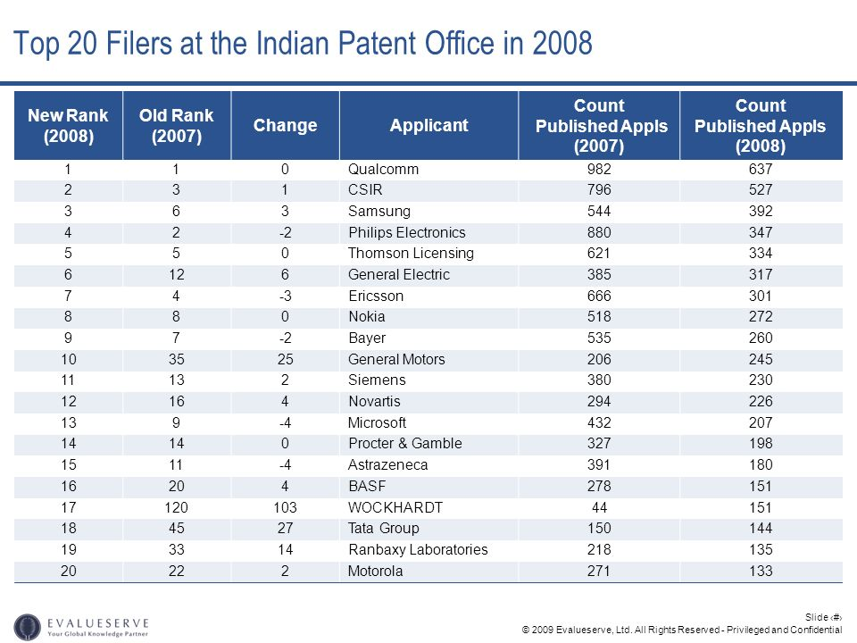 Top 20 Filers at the Indian Patent Office in 2008