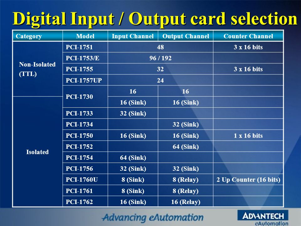 Digital Input / Output card selection