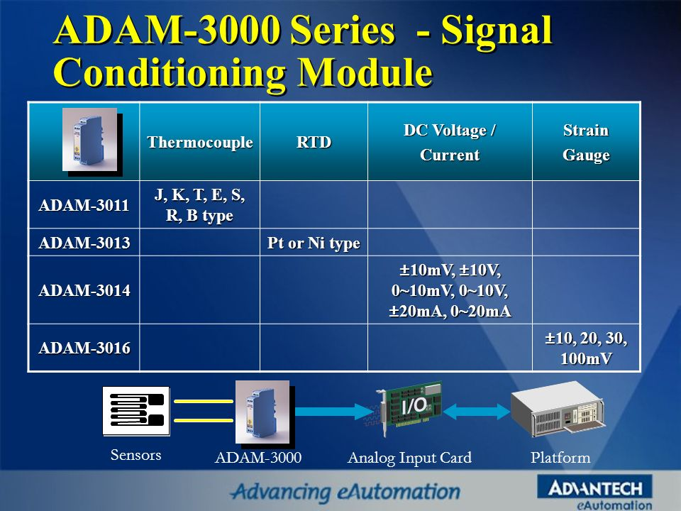 ADAM-3000 Series - Signal Conditioning Module